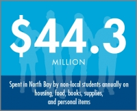 $44.3 million spent in North Bay annually